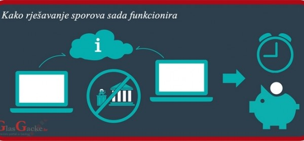 Online rješavanje potrošačkih sporova